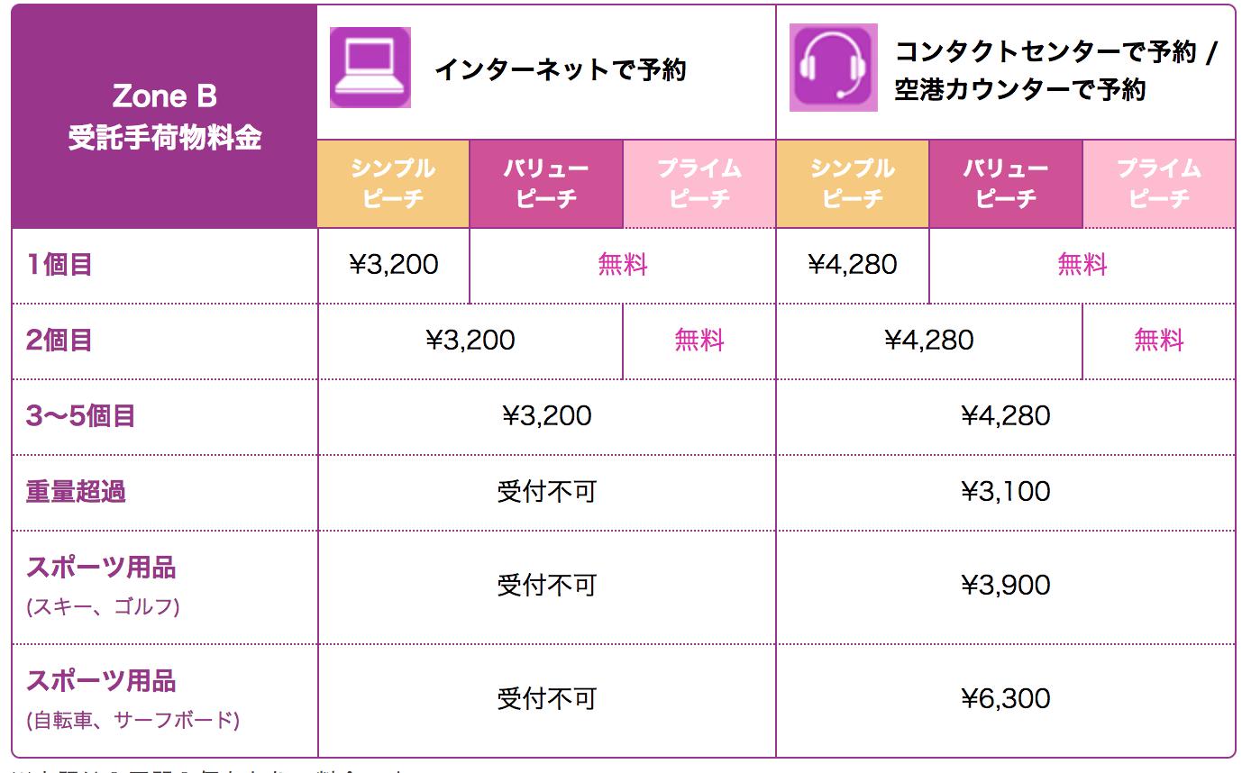 【Peach】ピーチの機内持ち込み手荷物重量が10kg→7kgに変更(2018年10月28日〜)